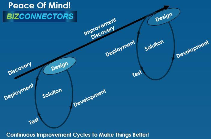 Processes - Making Things Better - Bizconnectors