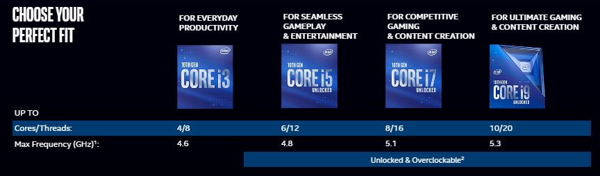 Intel CPU From i3 to i9